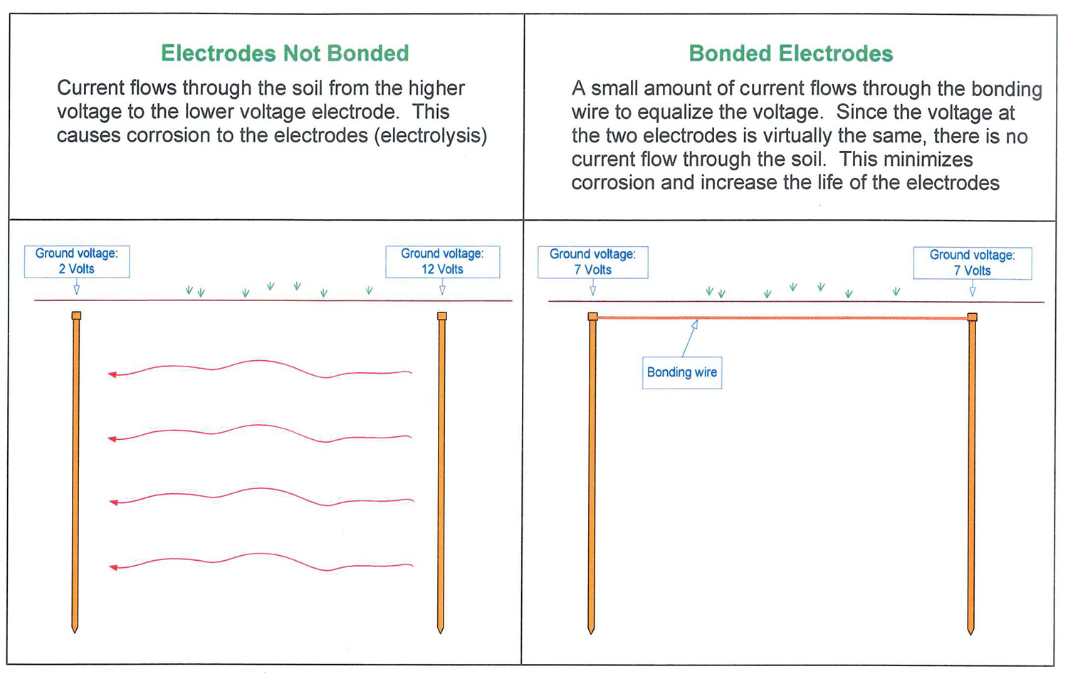 Ground Bonding Example