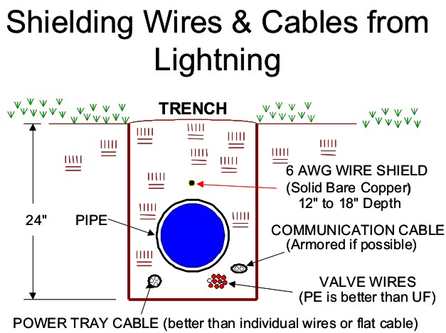 Ground Bonding Shield Wire